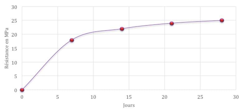 graphic temps de séchage du béton